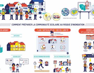 Vidéo – Communauté scolaire face au risque d'inondation : comment se préparer ?