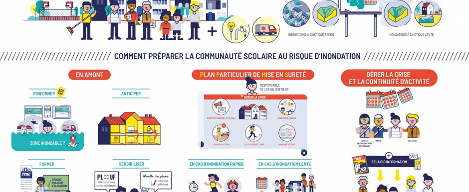 """Vidéo """"Communauté scolaire face au risque d""""inondation : comment s'y préparer ?"""""""